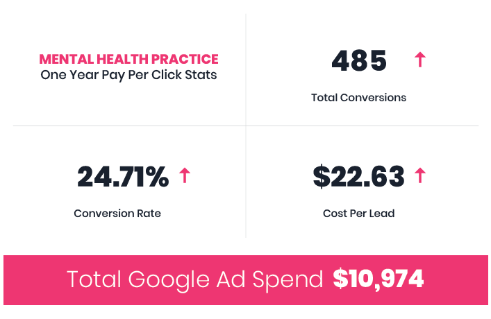 Mental Health Practice SEO and PPC Case Study