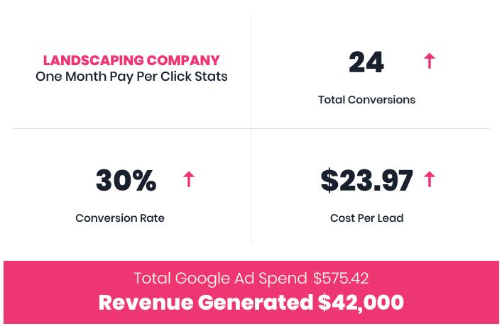 Landscape Company Google Ads Case Study